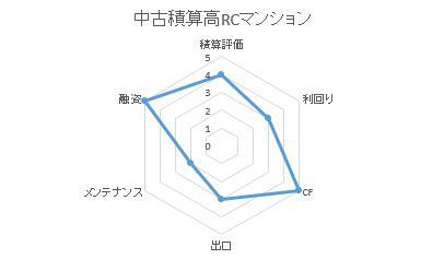 001積算RC.jpg